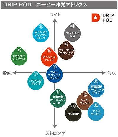 ドリップポッド コーヒーの味比較表