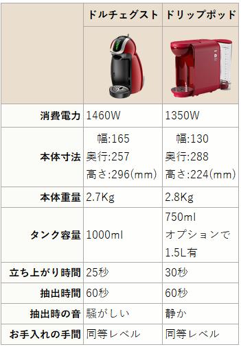 カプセル式コーヒーマシンの比較表