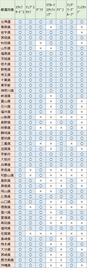 大手派遣会社 都道府県別拠点有無一覧表