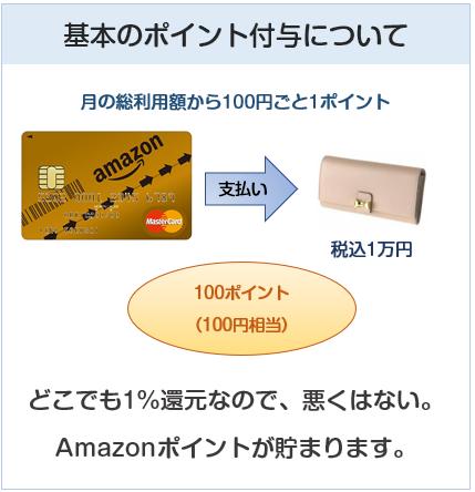 Amazon Mastercardゴールドのポイント付与について