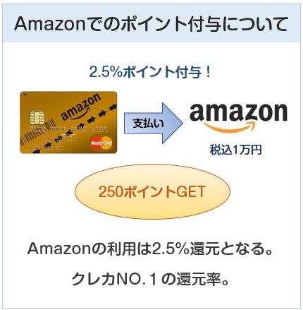Amazon MastercardゴールドのAmazonでのポイント付与について