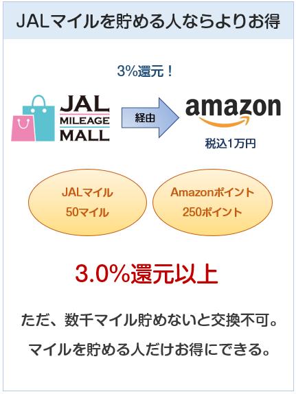 Amazon MastercardゴールドはJALマイルを貯める人なら3.0%還元になる