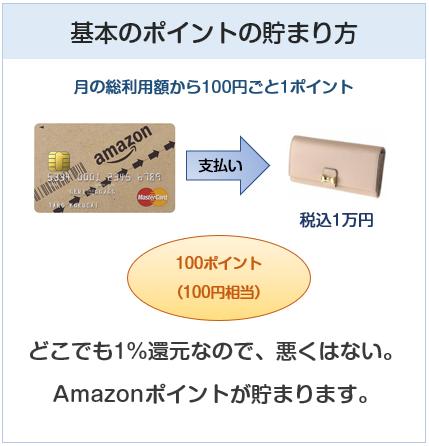 Amazon Mastercardクラシックのポイント付与について