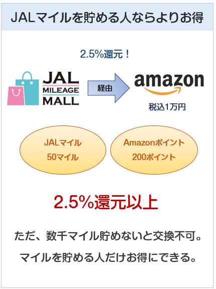 Amazon MastercardクラシックはJALマイルを貯める人なら2.5%還元