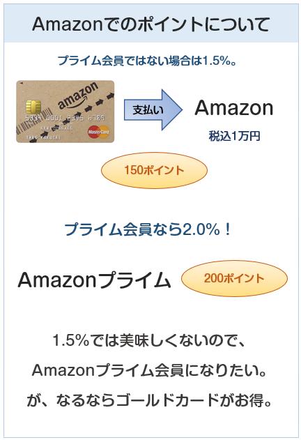Amazon MastercardクラシックのAmazonでのポイント付与について