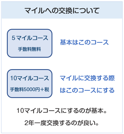 ANA JCB 一般カードのポイントのマイル交換について