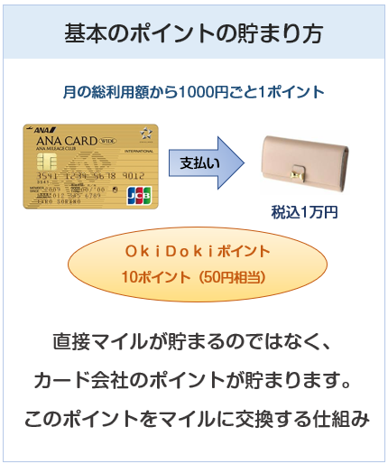 ANA JCBワイドゴールドカードのポイント付与について