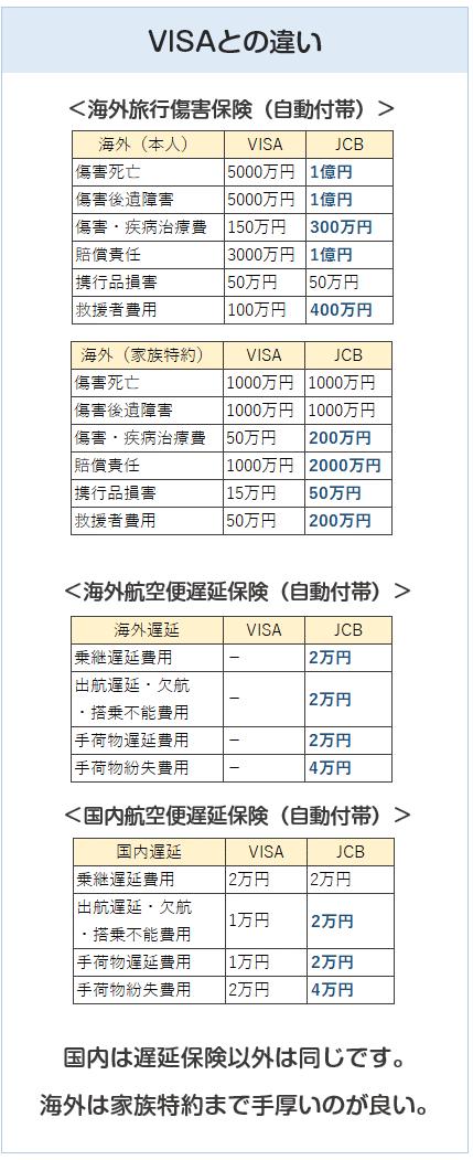 ANA JCBワイドゴールドカードとANA VISAワイドゴールドカードの旅行傷害保険の比較表