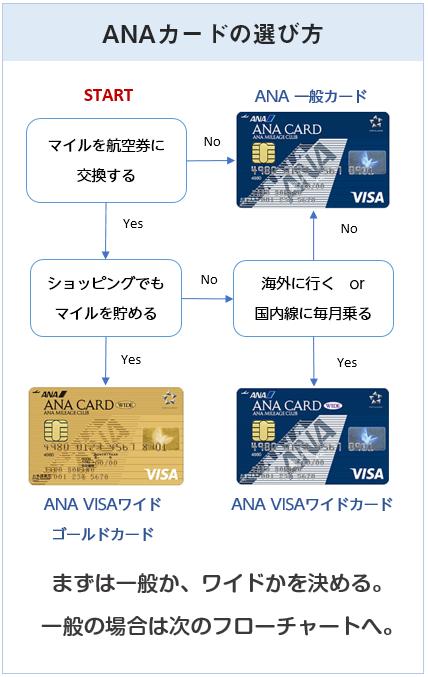 ANAカードの選び方(フローチャート1)