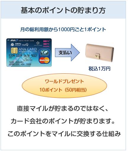 ANA東急カードのポイント付与について