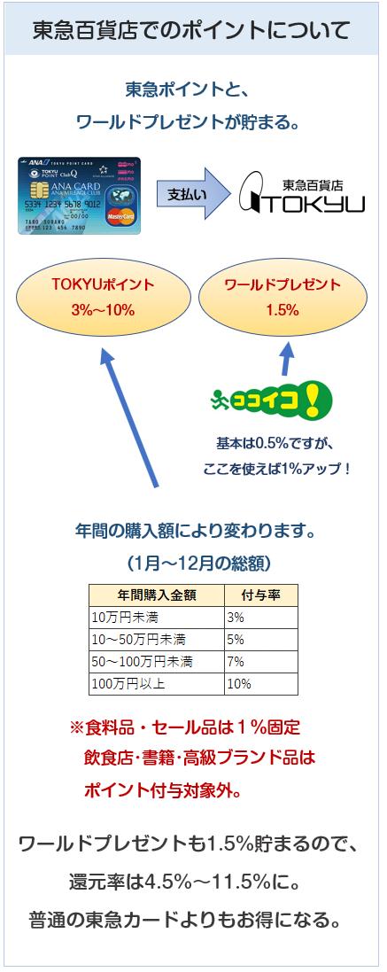 ANA東急カードは東急百貨店で一番高い還元率
