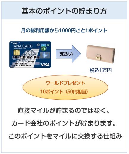 ANA VISA Suicaカードのポイント付与について
