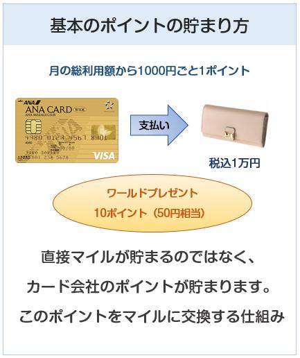 ANA VISAワイドゴールドカードのポイント付与について