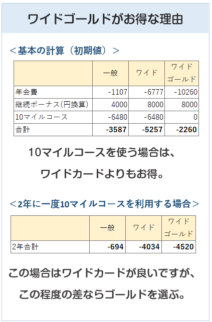ANA VISAワイドゴールドカードとワイド、一般の比較表