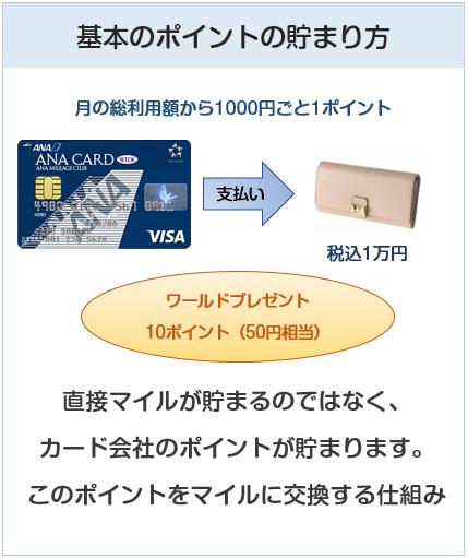 ANA VISAワイドカードのポイント付与について