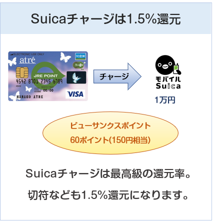 アトレビューSuicaカードはSuicaチャージで還元率1.5%(ポイント3倍)になる