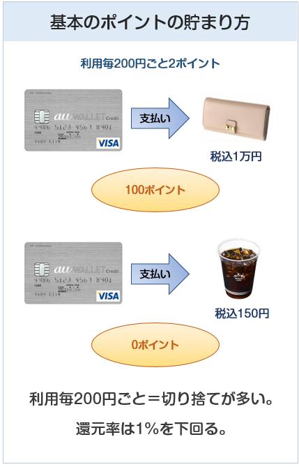 au WALLET クレジットカードのポイント付与について