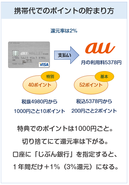 au WALLET クレジットカードの携帯代のポイント付与について