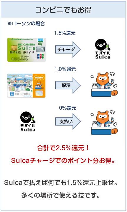 ビックカメラSuicaカードのSuicaチャージお得技