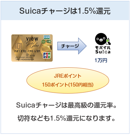 ビューゴールドプラスカードのSuicaチャージは還元率1.5%