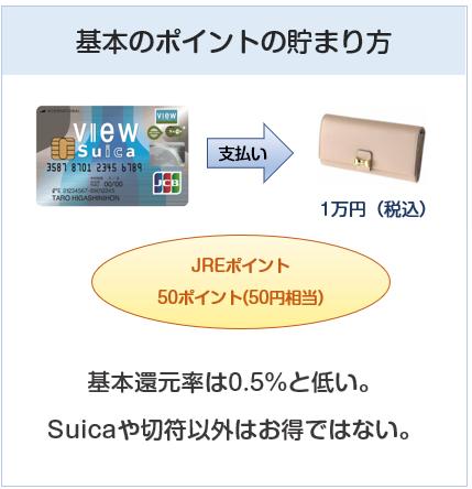 「ビュー・スイカ」カードの基本のポイントの貯まり方