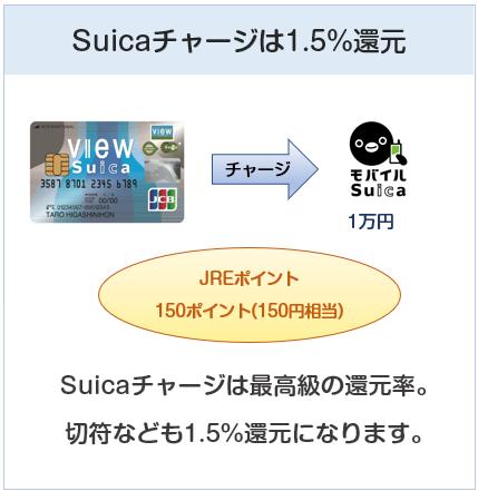 「ビュー・スイカ」カードはSuicaチャージは還元率1.5%
