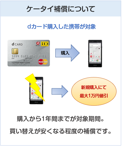 dカードの携補償について