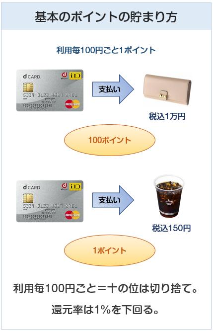 dカードのポイント付与について