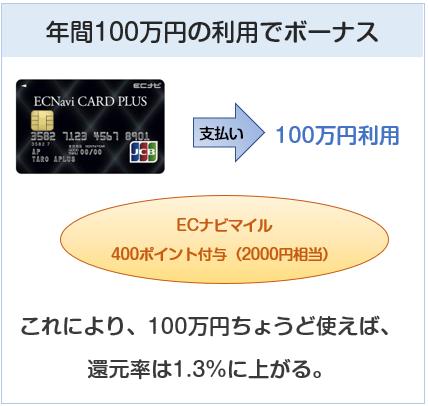 ECナビカードプラスの年間100万円利用でのボーナスポイントについて
