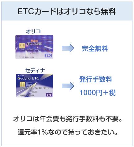 エディオンカードのETCカードはオリコなら無料