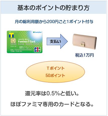 ファミマTカードのポイント付与について
