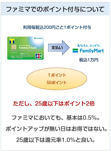 ファミマTカードのファミリーマートでのポイント付与について