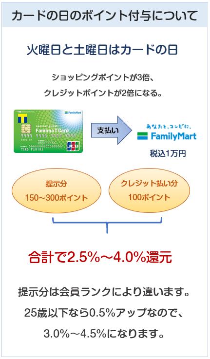 ファミマTカードはファミリーマートでのカードの日で使うのがお得