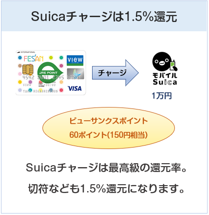 フェザンカードはSuicaチャージは還元率1.5%(ポイントが3倍になる)