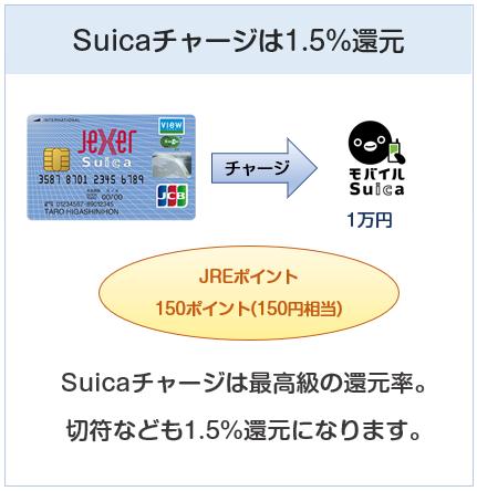 ジェクサービュー・スイカカードはSuicaチャージで還元率1.5%(ポイント3倍)