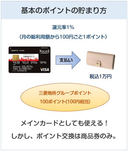 三菱地所グループカードのポイント付与について