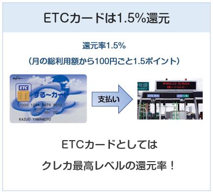 三菱地所グループカードのETCカードは還元率1.5%です