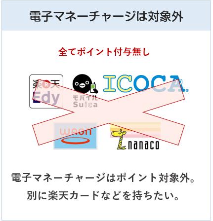 三菱地所グループカードは電子マネーチャージはポイント付与対象外です