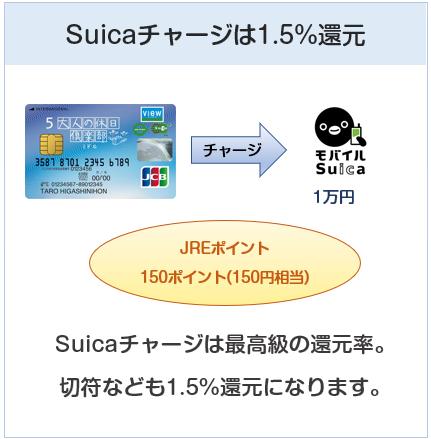 大人の休日倶楽部ミドルカードはSuicaチャージで1.5%還元(ポイント3倍)