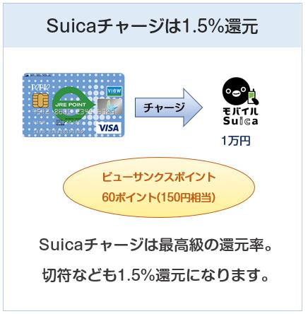 ペリエビューカードはSuicaチャージはポイント3倍(還元率1.5%)
