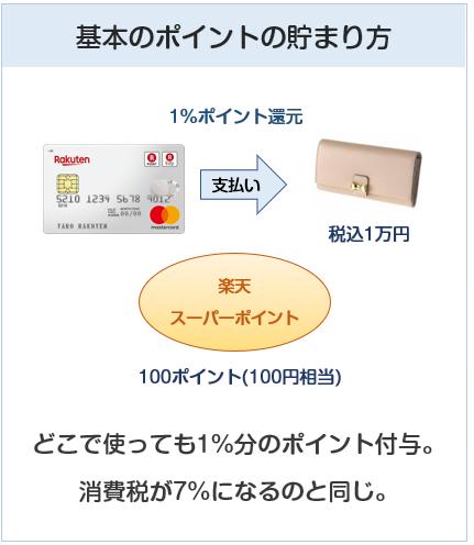 楽天カードのポイント付与について