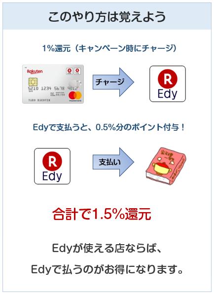楽天カードのEdyチャージ技!還元率1.5%