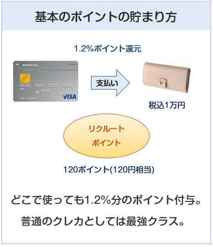 リクルートカードのポイント付与について