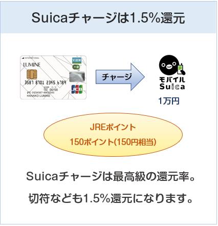 ルミネカードはSuicaチャージでは1.5%還元率です。