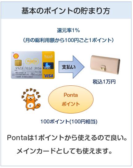 シェルPontaクレジットカードのポイント付与について