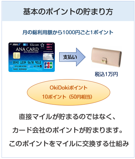 ANA To Me CARD(ソラチカカード)のポイント付与について