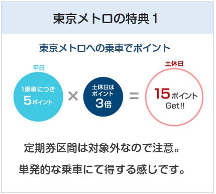 ANA To Me CARD(ソラチカカード)は東京メトロ乗車でポイント付与