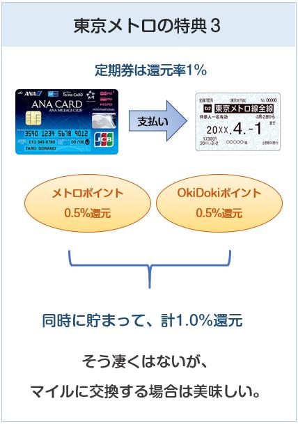 ANA To Me CARD(ソラチカカード)の東京メトロ定期券購入でのポイントについて