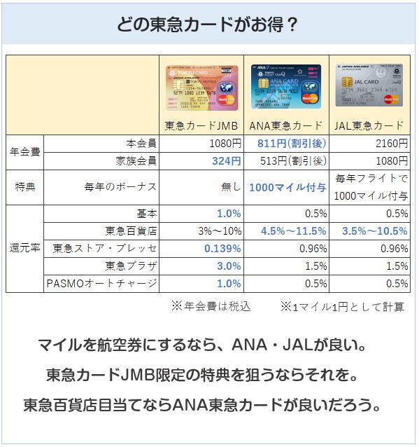 東急カード比較表