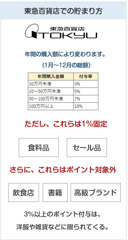 東急カードの東急百貨店での特典について